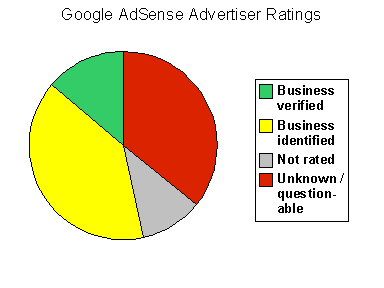 AdSense advertiser quality report